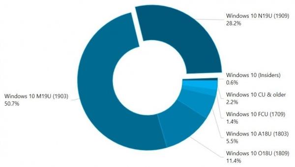 Windows 10各版本占有率一览:最稳定还是1903