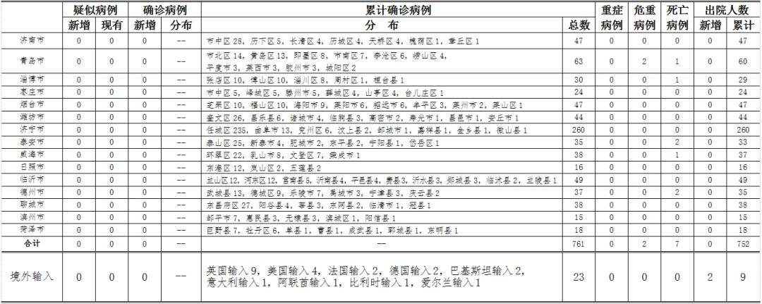 山东青岛报告2例无症状感染者,均为确诊病例的密接者