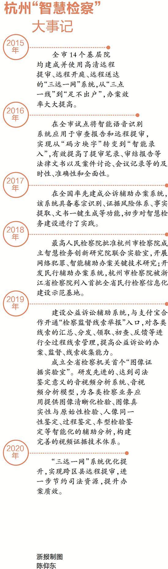 """互聯網+檢察擦出火花 杭州""""智慧檢察""""助力市域治理現代化"""