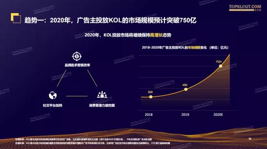 2019-2020广告主KOL营销市场盘点及趋势预测(可下载)