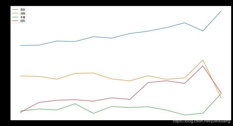 全国程序员工资最新统计来了,平均 14,542 元