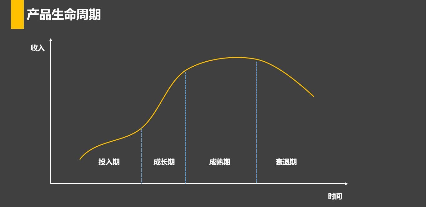 在游戏产品运营阶段,如何找到方向?