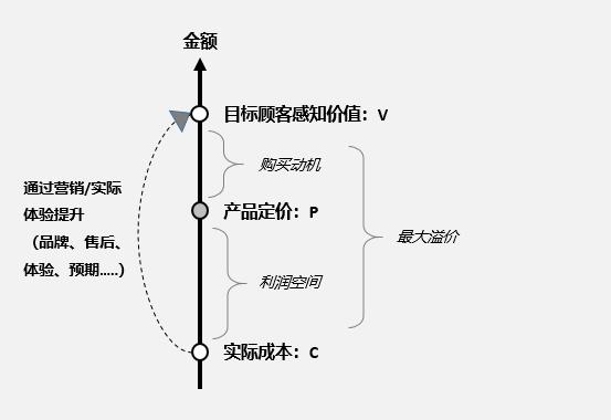 产品定价的体系和策略