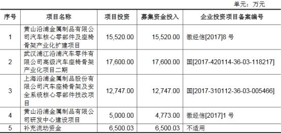 沿浦股份4年收到现金不敌营收 员工数一年半降430人
