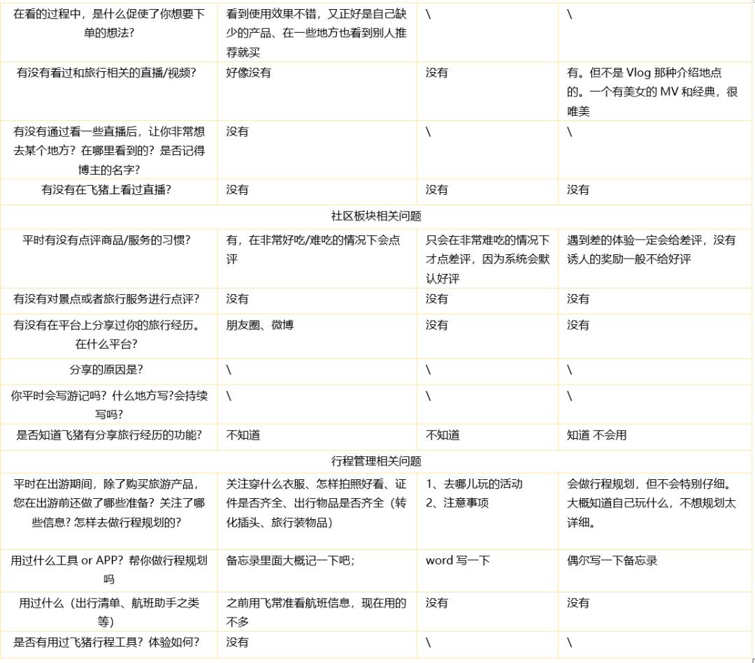 飞猪产品分析报告:出行旅游攻略