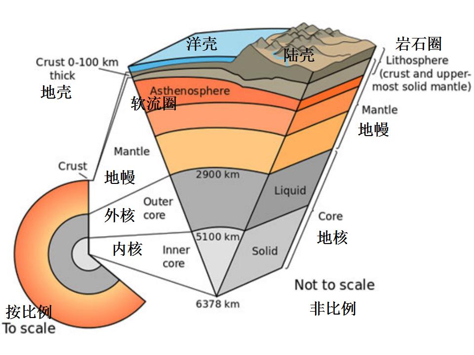 带你从6个角度看一看地幔
