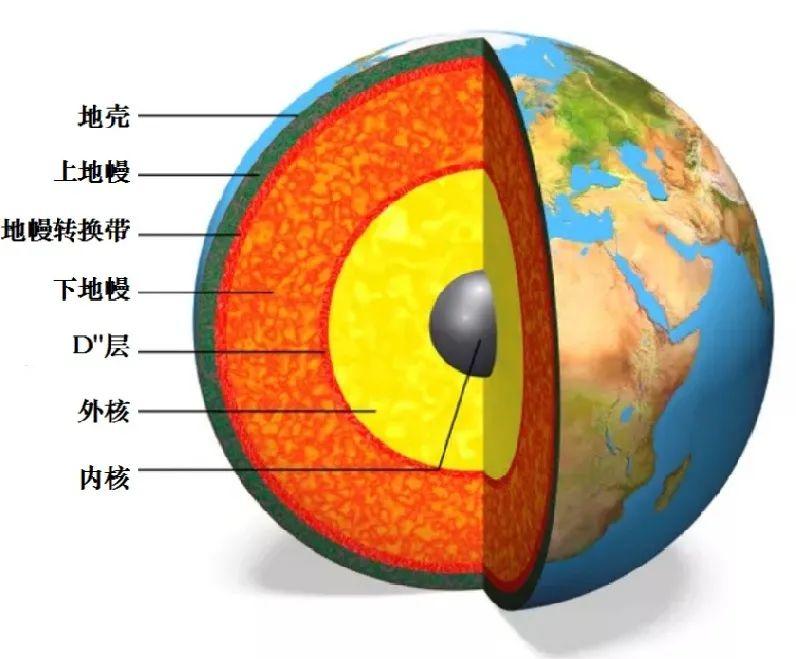帶你從6個角度看一看地幔