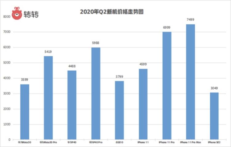 转转手机市场走势报告:第二季度二手手机交易量前十均为iPhone
