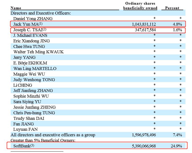 阿里巴巴股权结构分析图解最新持股比例讲解