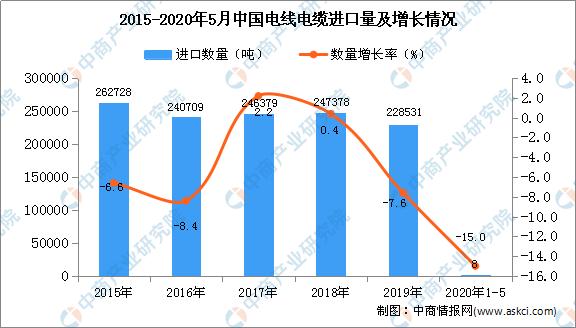 2020年中国电线电缆市场现状及发展趋势预测分析