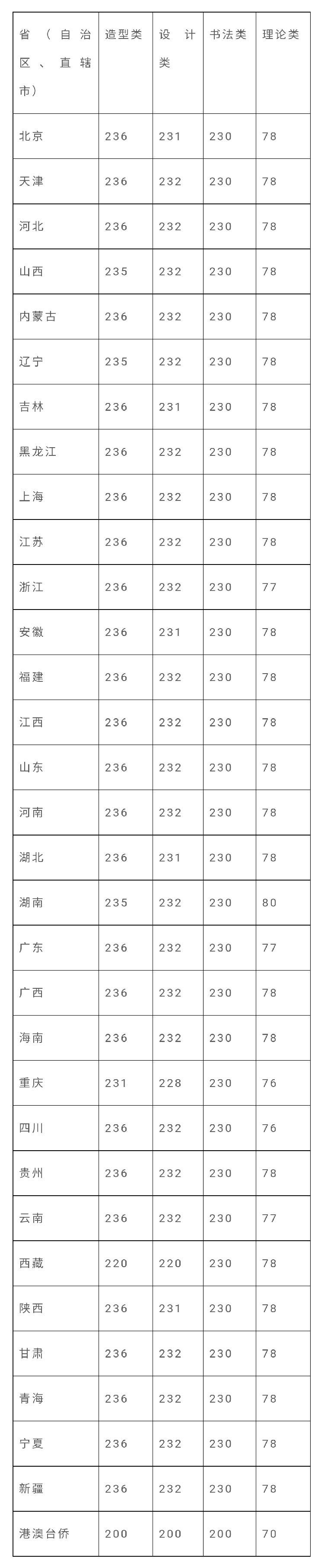 川美开通2020年本科招生考试成绩查询,快来看看你的分数