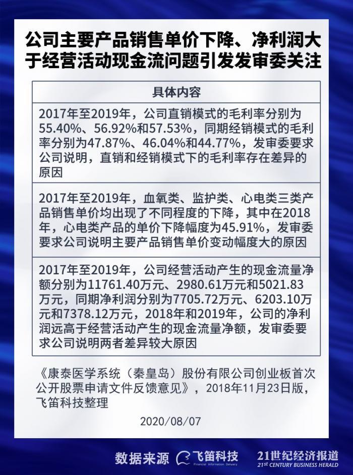 新股排查丨康泰医学对美出口面临贸易摩擦风险,主要产品销售单价逐年下降