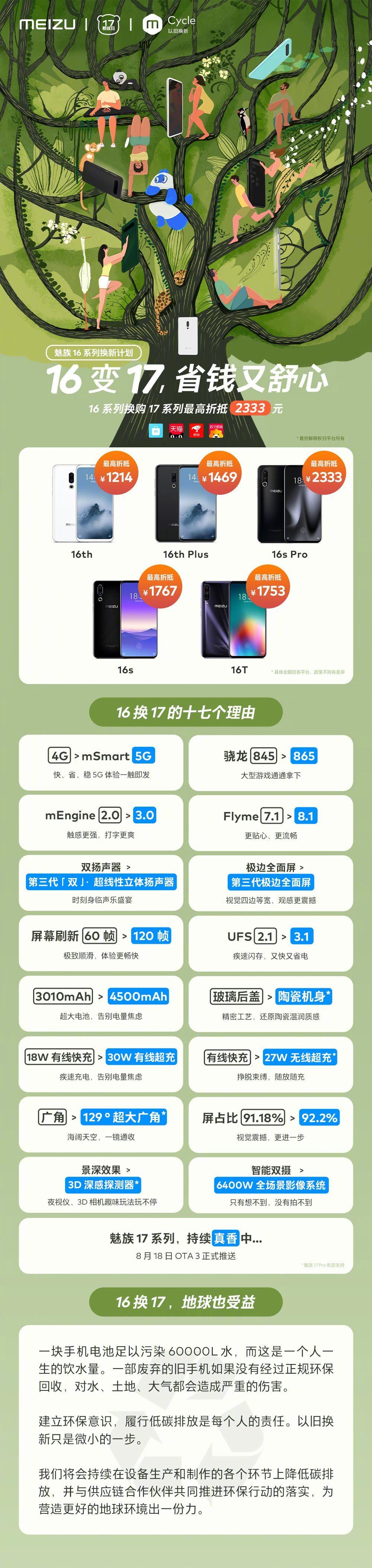 """魅族手机的那点""""绿事""""发布:魅族17手机上适用新旧置换,最大折抵2333元"""