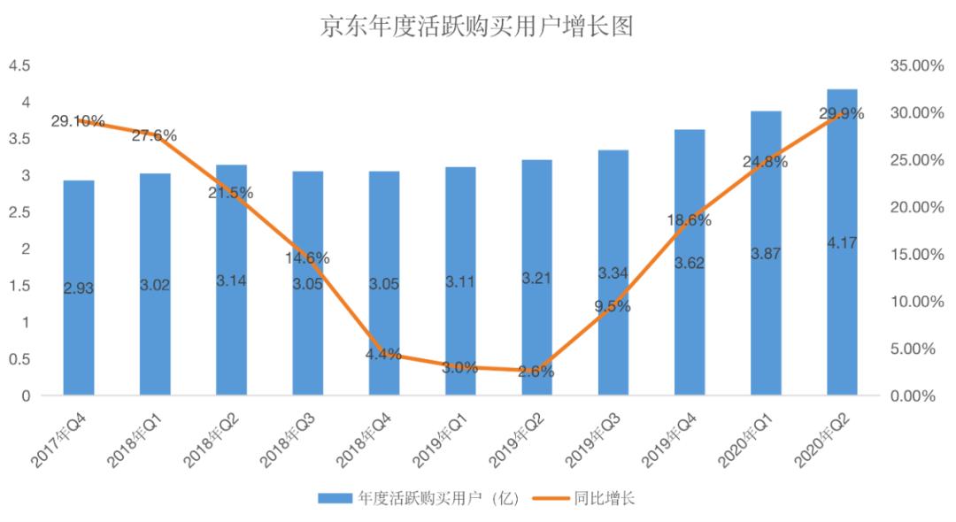 京东实现两年来最高增长,实体经济果真回暖了?