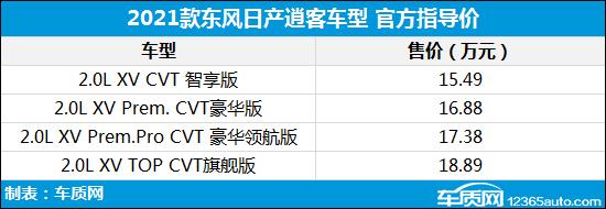 2021款东风日产逍客上市 售15.49-18.89万元