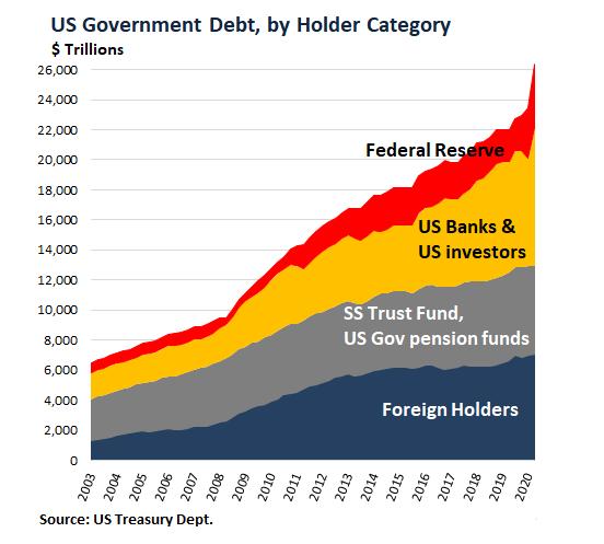 什么情况?中国正抛售美债,1个月卖掉643亿!美元信用快速损耗,黄金价格一路飙升