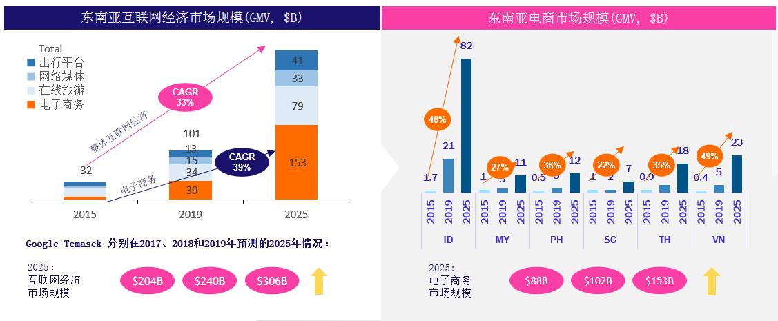 2020年终旺季如何玩赚东南亚
