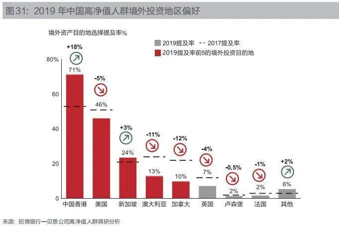 """""""香港信托""""为何备受高净值人群的青睐?"""