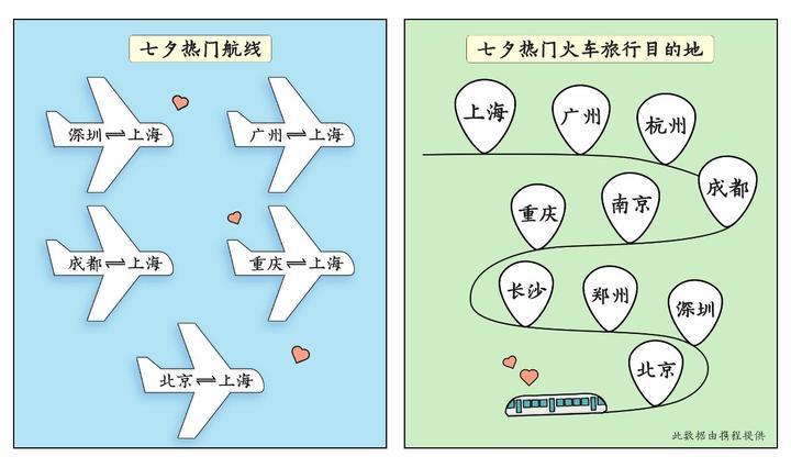 """七夕节""""撒糖数据"""":上海订房量全国第一,长三角、珠三角""""约会甜度""""最高"""