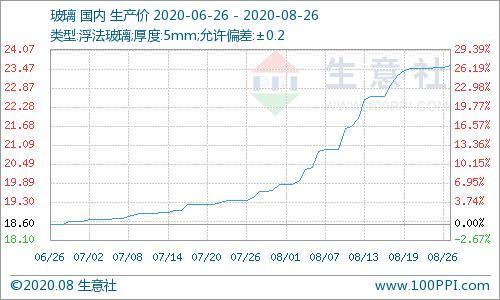 生意社:8月26日涨势放缓 玻璃市场价格趋于平稳