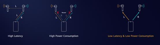 TWS主控芯片之战,延迟、降噪与稳定性的平衡