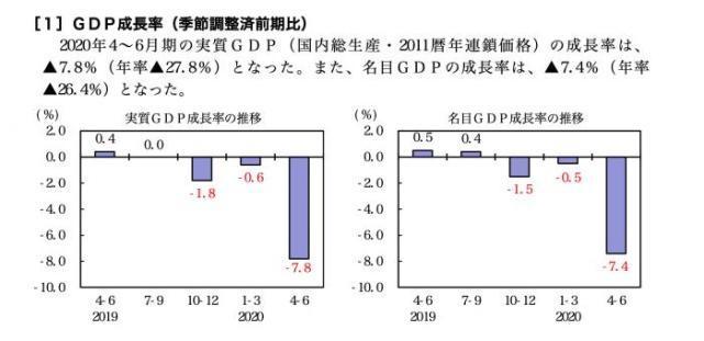 """刚刚!日本首相安倍晋三正式宣布辞职,二季度GDP大跌27.8%,几乎抹去""""安倍经济学""""所有增长"""