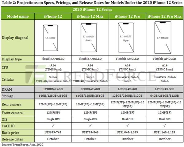 机构预测iPhone 12售价 699美元起售顶配会高