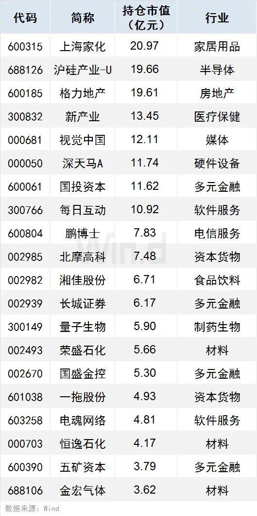 A股中报出炉,5大主力资金重仓名单全披露