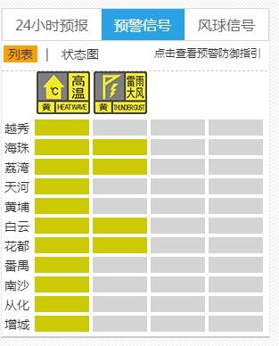 """""""下班雨""""!广州多区已发布雷雨大风预警信号"""