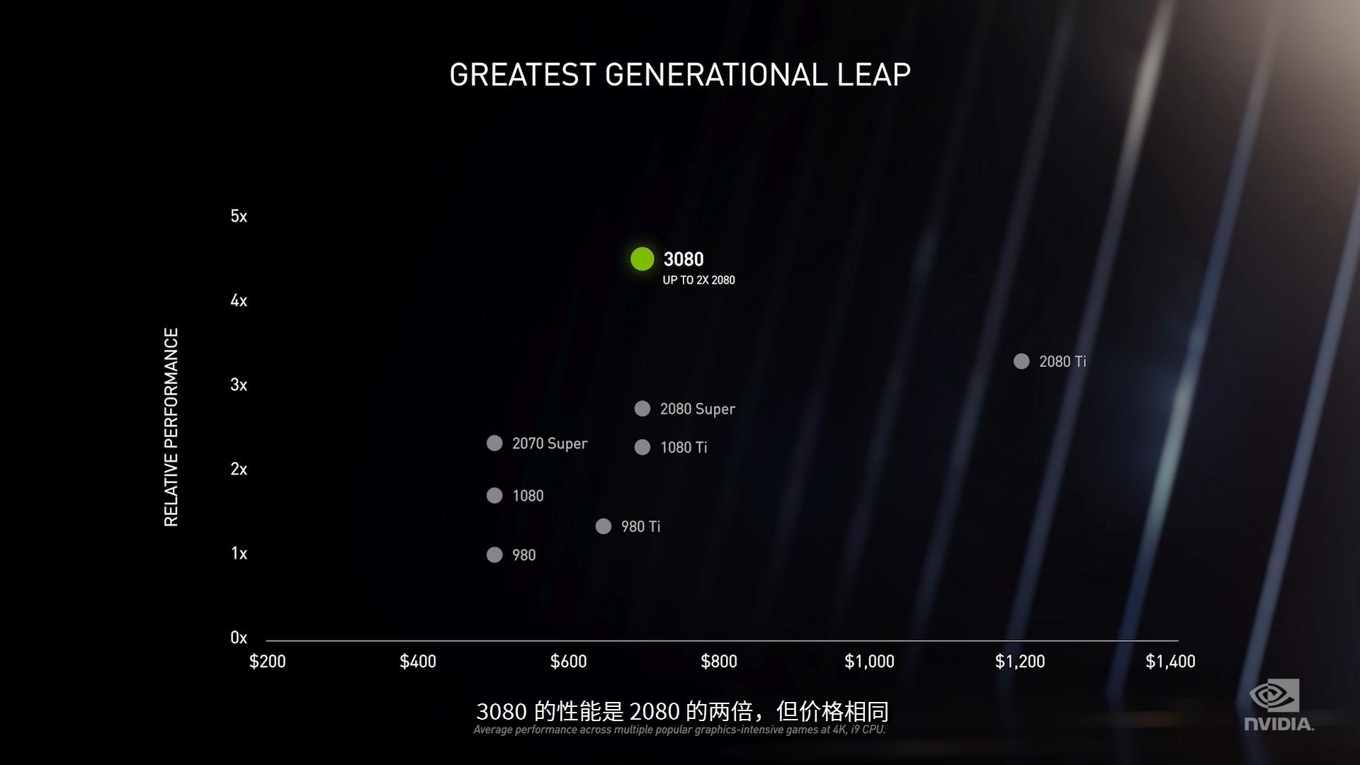 NVIDIA正式发布新一代GeForce RTX 30系列显卡:性能爆炸,价格惊喜