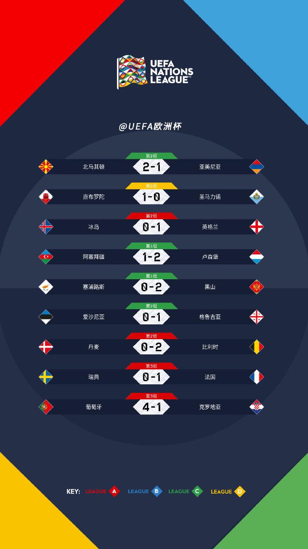 欧国联:英法迎小胜 葡萄牙碾压大胜克罗地亚