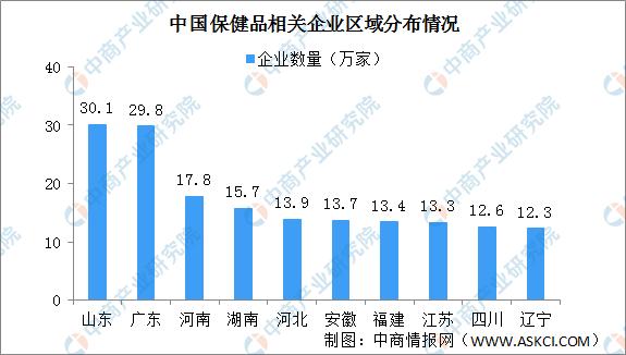2020年中国保健品行业发展现状及未来发展趋势分析