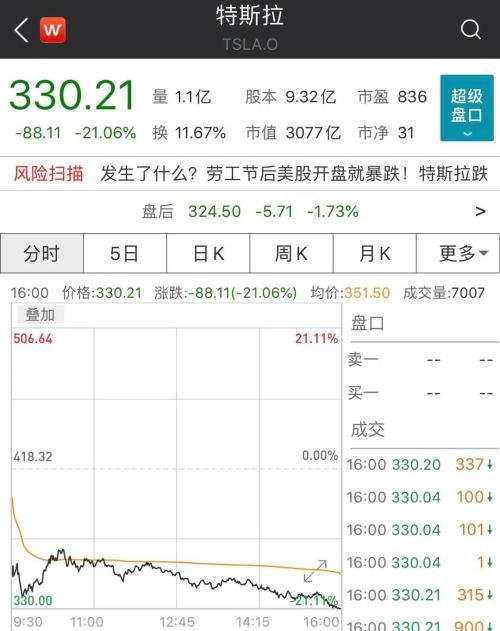 特斯拉股价暴跌21%,网友热议:涨的多了,暴跌回调一下就是收割韭菜,说明这一茬韭菜肥了