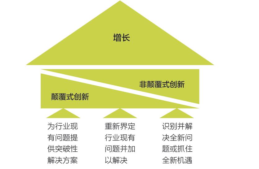 蓝海战略作者:简单3步做大市场
