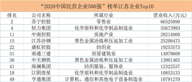 2020中国民营企业500强发布,90家江苏企业入围
