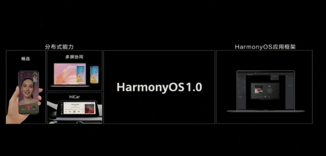 开放源码,华为鸿蒙HarmonyOS 2.0来了
