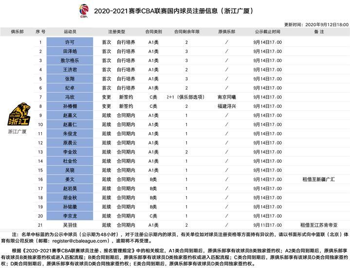 广厦男篮提交球员注册材料,苏若禹不在名单中,冯欣、孙椿棚加盟