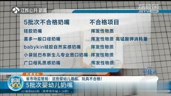 江苏市场监管:5批次婴幼儿奶嘴抽查不合格 挥发性物质超标