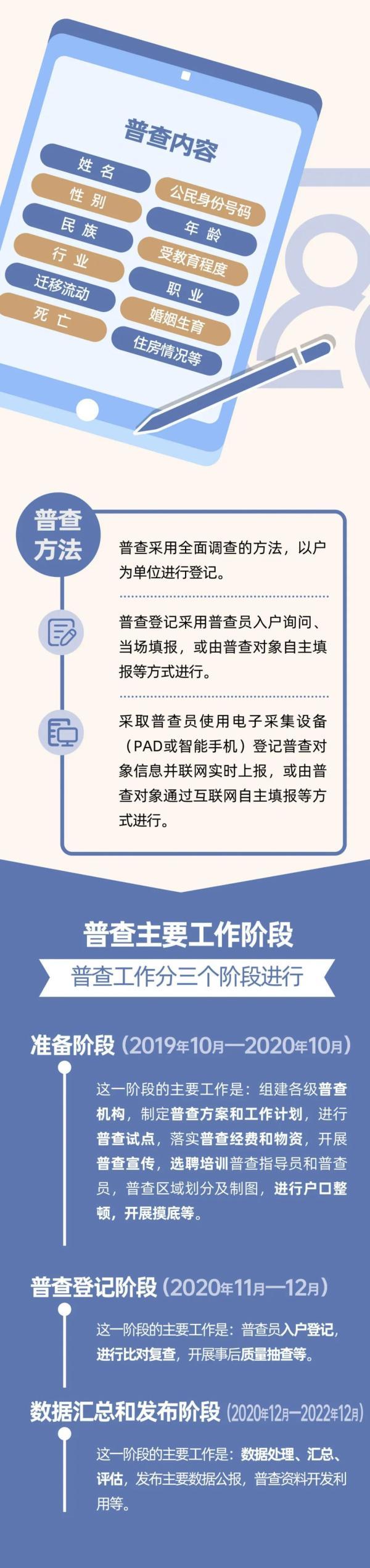 云南省第七次全国人口普查将于11月1日零点开始