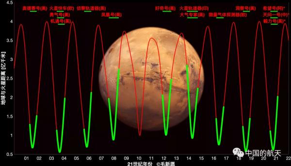 天问一号探测器完成第二次轨道中途修正