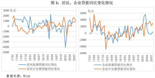 2020年8月金融数据点评:社融超预期增长,增速或迎拐点
