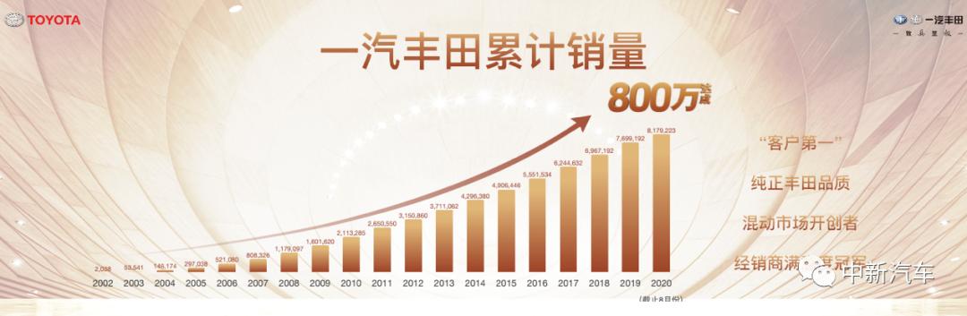 """连续4月销量破7万,一汽丰田进击""""千万""""目标"""
