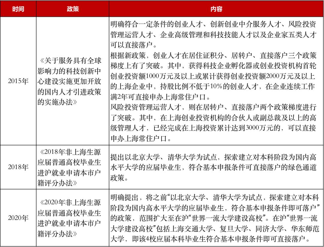 """上海下场""""抢人"""",约2万应届生可直接落户"""