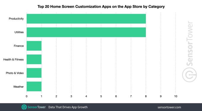 iOS 14发布四天后 主屏Top20自定义App安装量已达570万图3