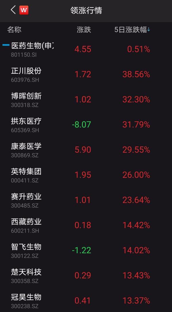 沪指创两个月最大周跌幅,长假前一大波股票开始躁动