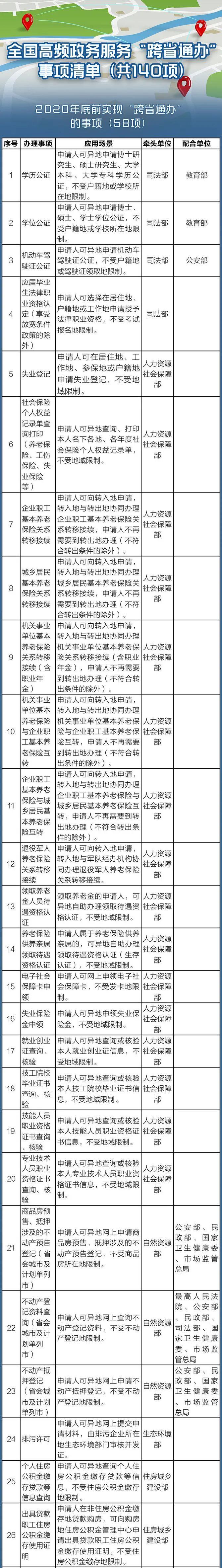 国务院定了!这140件事要异地能办(附详细清单、办理方法)