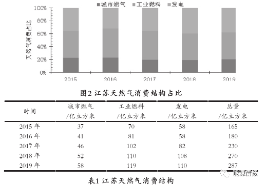 江苏天然气市场发展前景
