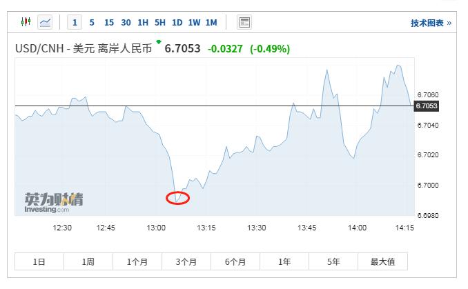 """人民币对美元汇率飙升""""补涨""""离岸价格乘势突破6.7丨火线解读"""