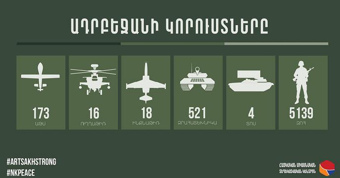 亚美尼亚发布战况统计:阿塞拜疆军队在冲突中死伤超五千人