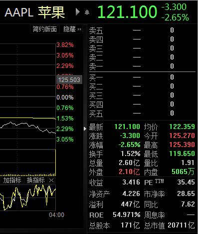 iPhone12驾到!网友:一点都不香;苹果市值一度蒸发6500亿,分析师:看股价就知道销量了,中国销量肯定雪崩……